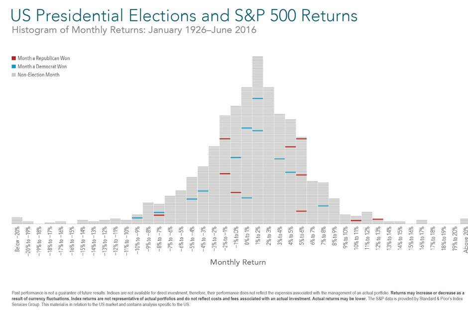 US Presidential Elections and Standard & Poor's 500 Returns