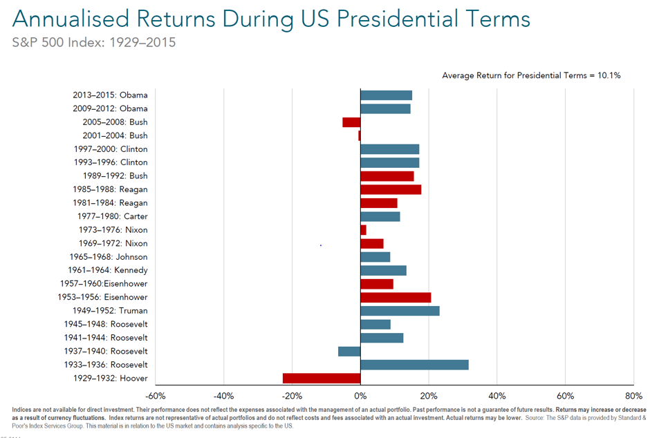Annualised Returns during US Presidential Terms